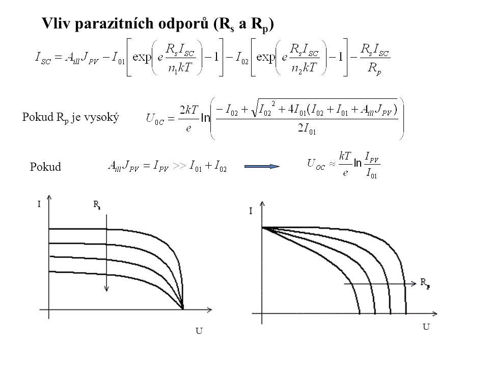 U U Pokud R p je vysoký Pokud Vliv parazitních odporů (R s a R p )