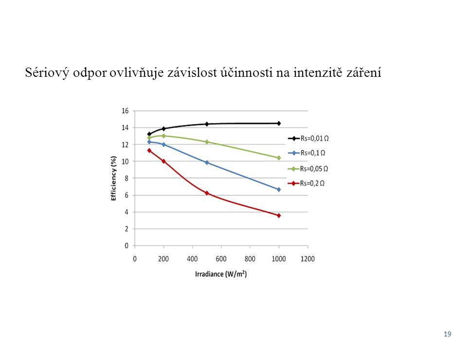 19 Sériový odpor ovlivňuje závislost účinnosti na intenzitě záření