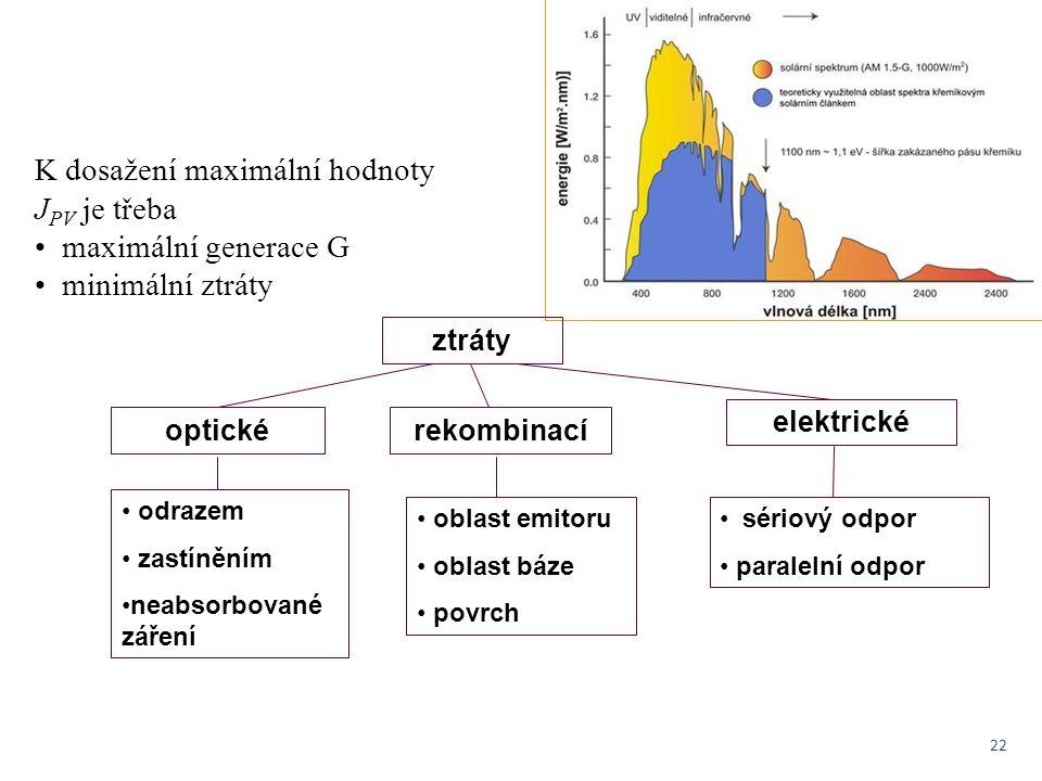 22 K dosažení maximální hodnoty J PV je třeba maximální generace G minimální ztráty ztráty optickérekombinací elektrické odrazem zastíněním neabsorbov