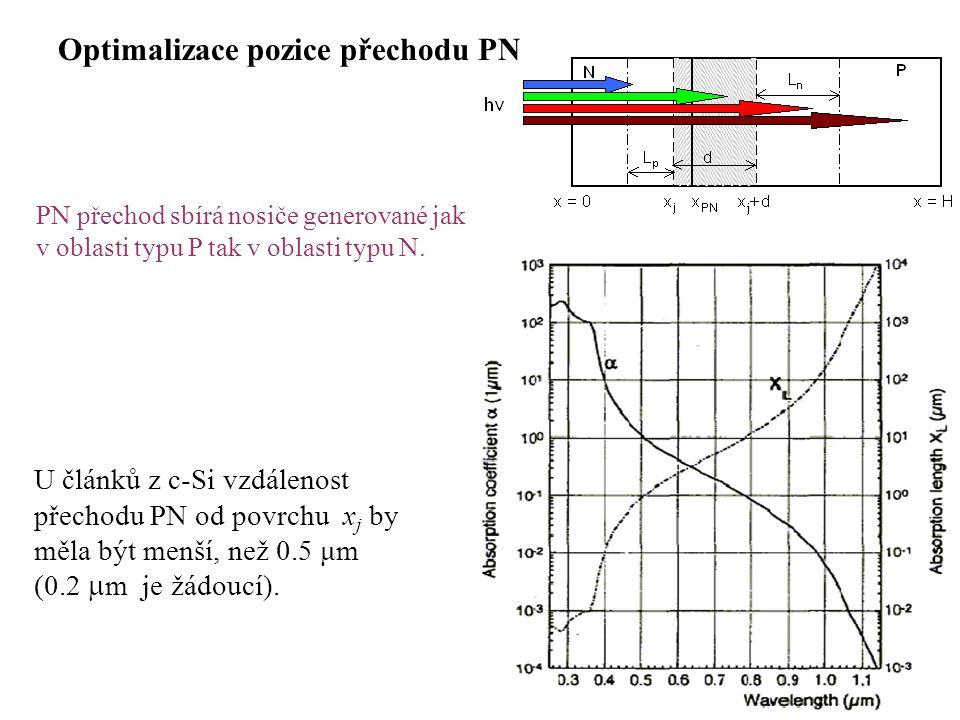 Optimalizace pozice přechodu PN PN přechod sbírá nosiče generované jak v oblasti typu P tak v oblasti typu N. U článků z c-Si vzdálenost přechodu PN o