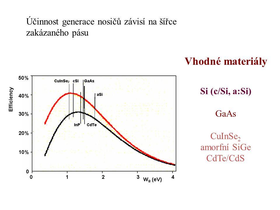 Účinnost generace nosičů závisí na šířce zakázaného pásu Vhodné materiály Si (c/Si, a:Si) GaAs CuInSe 2 amorfní SiGe CdTe/CdS