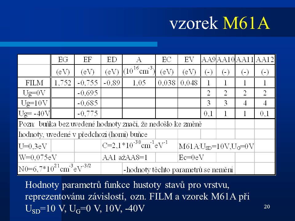 20 vzorek M61A Hodnoty parametrů funkce hustoty stavů pro vrstvu, reprezentovánu závislostí, ozn. FILM a vzorek M61A při U SD =10 V, U G =0 V, 10V, -4