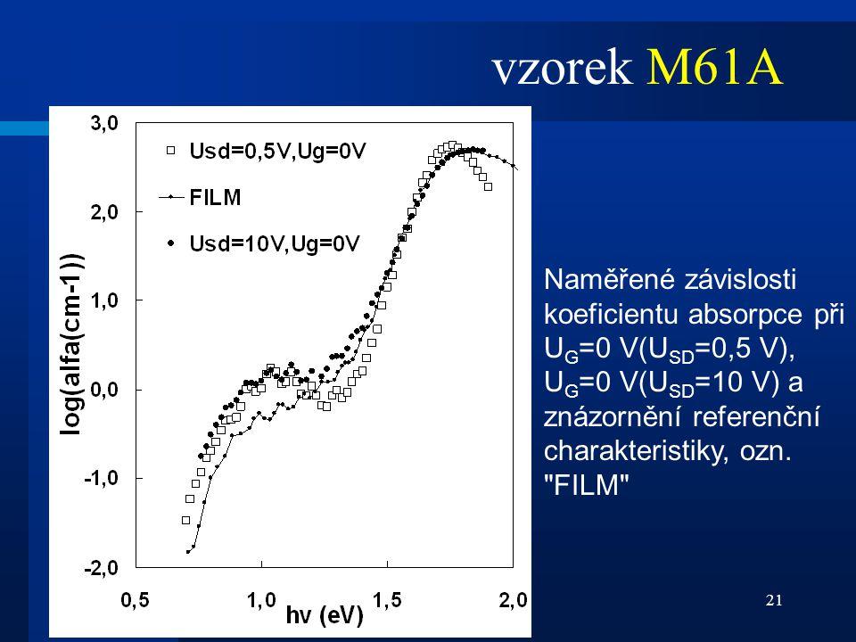 21 Naměřené závislosti koeficientu absorpce při U G =0 V(U SD =0,5 V), U G =0 V(U SD =10 V) a znázornění referenční charakteristiky, ozn.