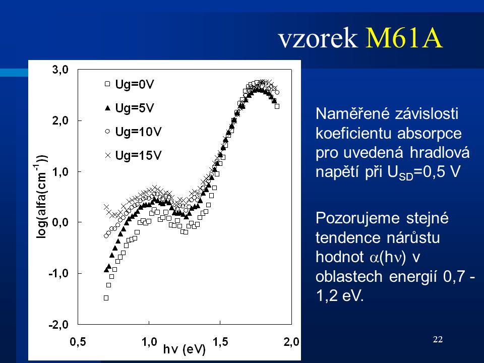 22 Naměřené závislosti koeficientu absorpce pro uvedená hradlová napětí při U SD =0,5 V Pozorujeme stejné tendence nárůstu hodnot  (h ) v oblastech e