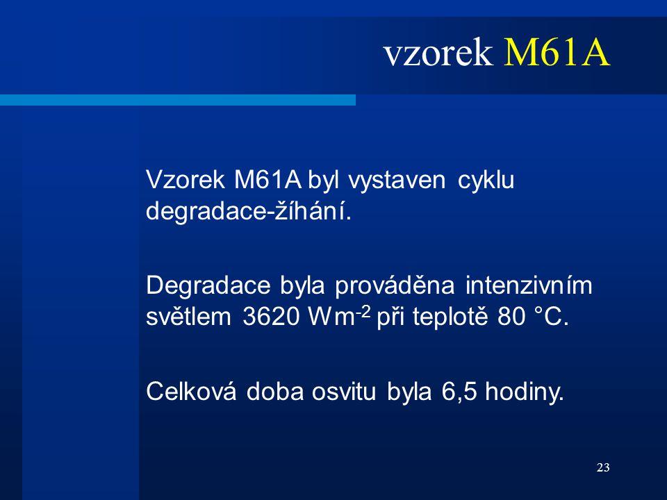 23 Vzorek M61A byl vystaven cyklu degradace-žíhání. Degradace byla prováděna intenzivním světlem 3620 Wm -2 při teplotě 80 °C. Celková doba osvitu byl