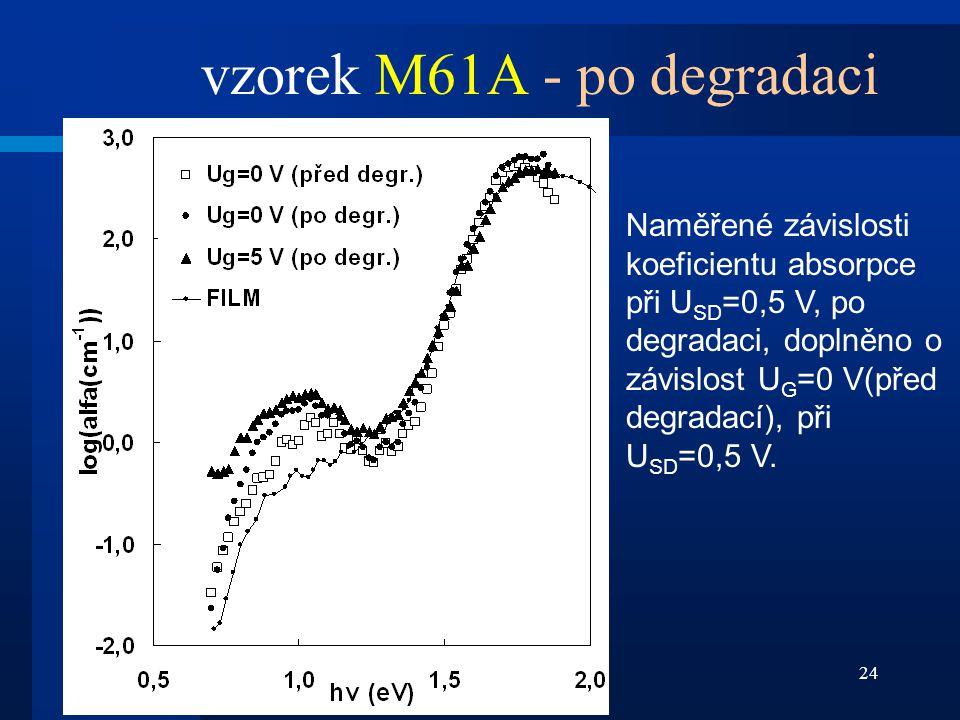 24 Naměřené závislosti koeficientu absorpce při U SD =0,5 V, po degradaci, doplněno o závislost U G =0 V(před degradací), při U SD =0,5 V. vzorek M61A