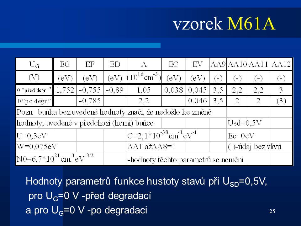 25 vzorek M61A Hodnoty parametrů funkce hustoty stavů při U SD =0,5V, pro U G =0 V -před degradací a pro U G =0 V -po degradaci