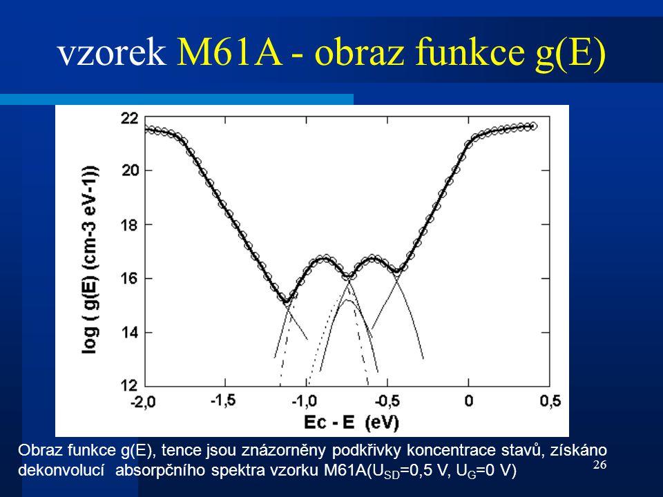 26 vzorek M61A - obraz funkce g(E) Obraz funkce g(E), tence jsou znázorněny podkřivky koncentrace stavů, získáno dekonvolucí absorpčního spektra vzork