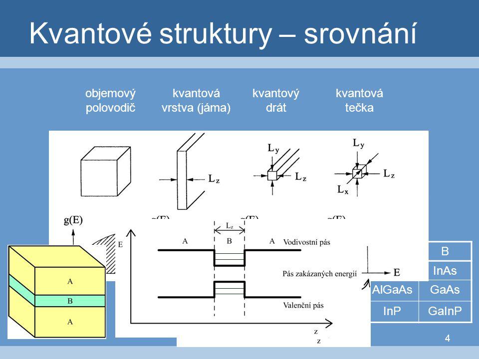 4 Kvantové struktury – srovnání objemový polovodič kvantová vrstva (jáma) kvantový drát kvantová tečka AB GaAsInAs AlGaAsGaAs InPGaInP