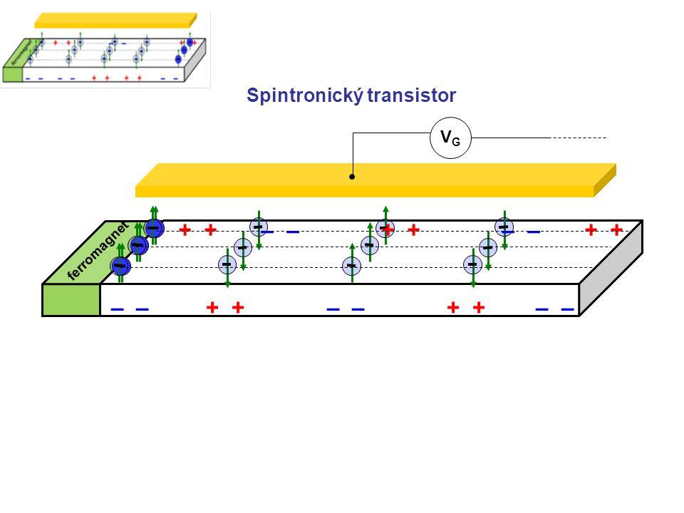 VGVG – – + + – – + + – – + + – – + + – – + + Spintronický transistor ferromagnet