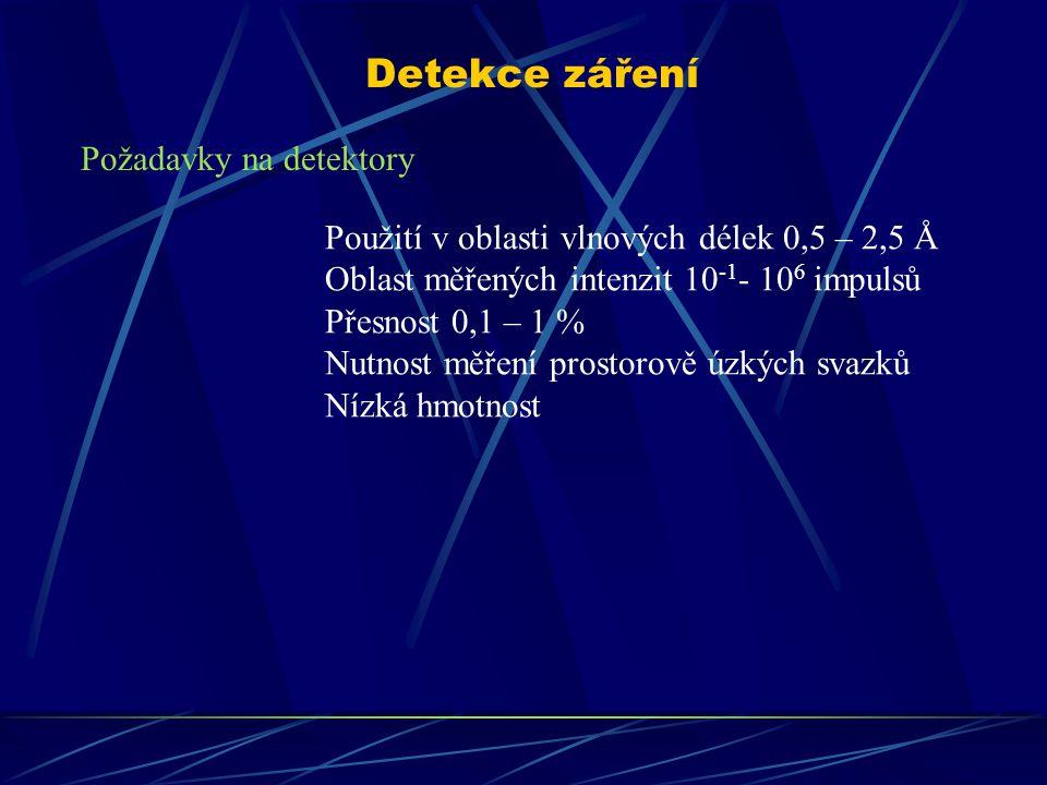 Detekce záření Požadavky na detektory Použití v oblasti vlnových délek 0,5 – 2,5 Å Oblast měřených intenzit 10 -1 - 10 6 impulsů Přesnost 0,1 – 1 % Nutnost měření prostorově úzkých svazků Nízká hmotnost