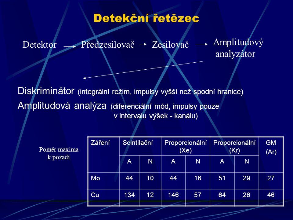 Detekční řetězec DetektorPředzesilovačZesilovač Amplitudový analyzátor Diskriminátor (integrální režim, impulsy vyšší než spodní hranice) Amplitudová analýza (diferenciální mód, impulsy pouze v intervalu výšek - kanálu) ZářeníScintilačníProporcionální (Xe) Proporcionální (Kr) GM (Ar) ANANAN Mo44104416512927 Cu1341214657642646 Poměr maxima k pozadí