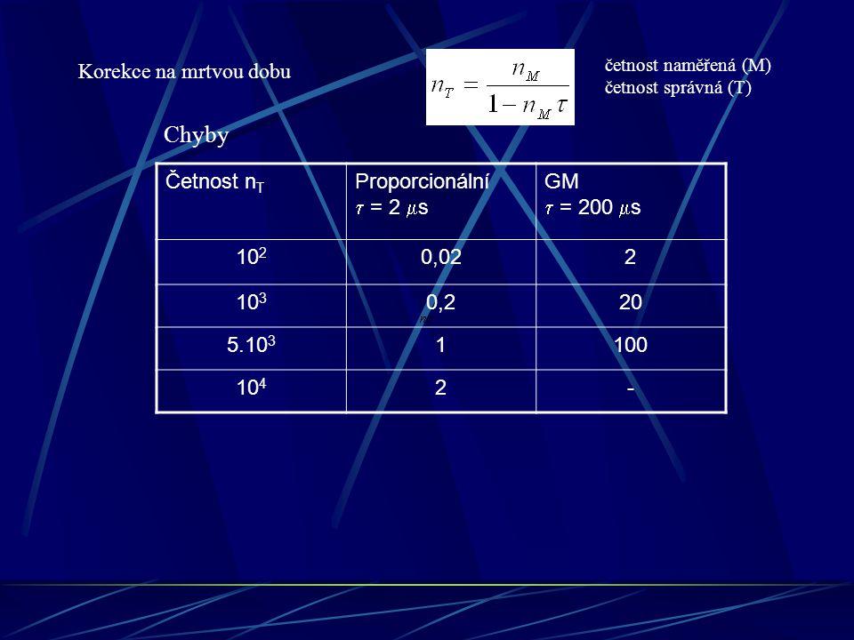 Korekce na mrtvou dobu četnost naměřená (M) četnost správná (T) Četnost n T Proporcionální  = 2  s GM  = 200  s 10 2 0,022 10 3 0,220 5.10 3 1100 10 4 2- Chyby