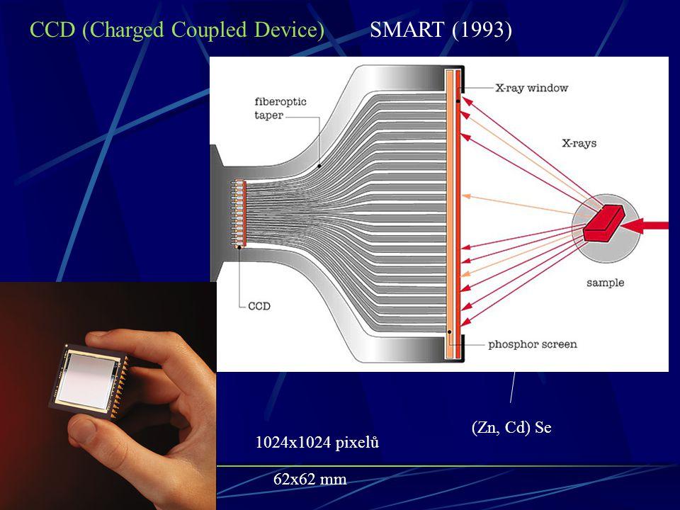 CCD (Charged Coupled Device)SMART (1993) (Zn, Cd) Se 1024x1024 pixelů 62x62 mm