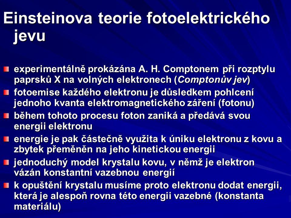 Einsteinova teorie fotoelektrického jevu experimentálně prokázána A. H. Comptonem při rozptylu paprsků X na volných elektronech (Comptonův jev) fotoem