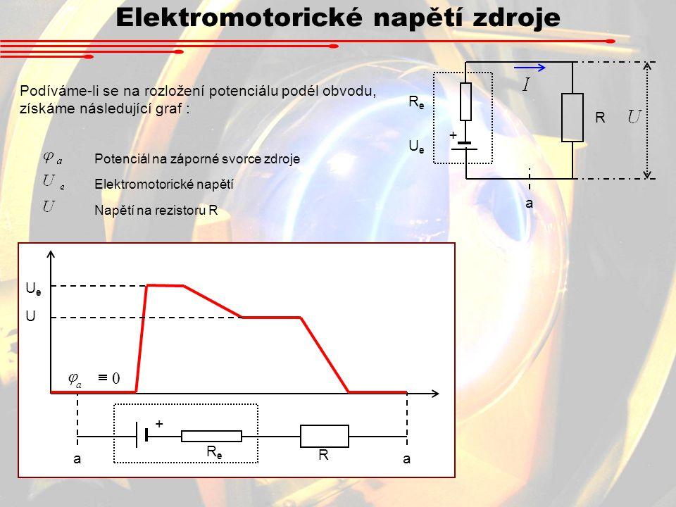 Elektromotorické napětí zdroje Podíváme-li se na rozložení potenciálu podél obvodu, získáme následující graf : + UeUe ReRe R a + UeUe ReRe R aa U 0  a  Potenciál na záporné svorce zdroje Elektromotorické napětí Napětí na rezistoru R