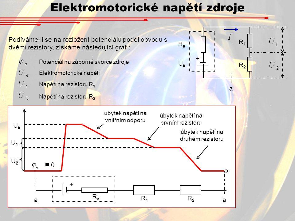 Elektromotorické napětí zdroje Podíváme-li se na rozložení potenciálu podél obvodu s dvěmi rezistory, získáme následující graf : + UeUe ReRe R1R1 a Potenciál na záporné svorce zdroje Elektromotorické napětí Napětí na rezistoru R 1 Napětí na rezistoru R 2 R2R2 + UeUe ReRe R1R1 aa U1U1 0  a  R2R2 U2U2 úbytek napětí na prvním rezistoru úbytek napětí na druhém rezistoru úbytek napětí na vnitřním odporu