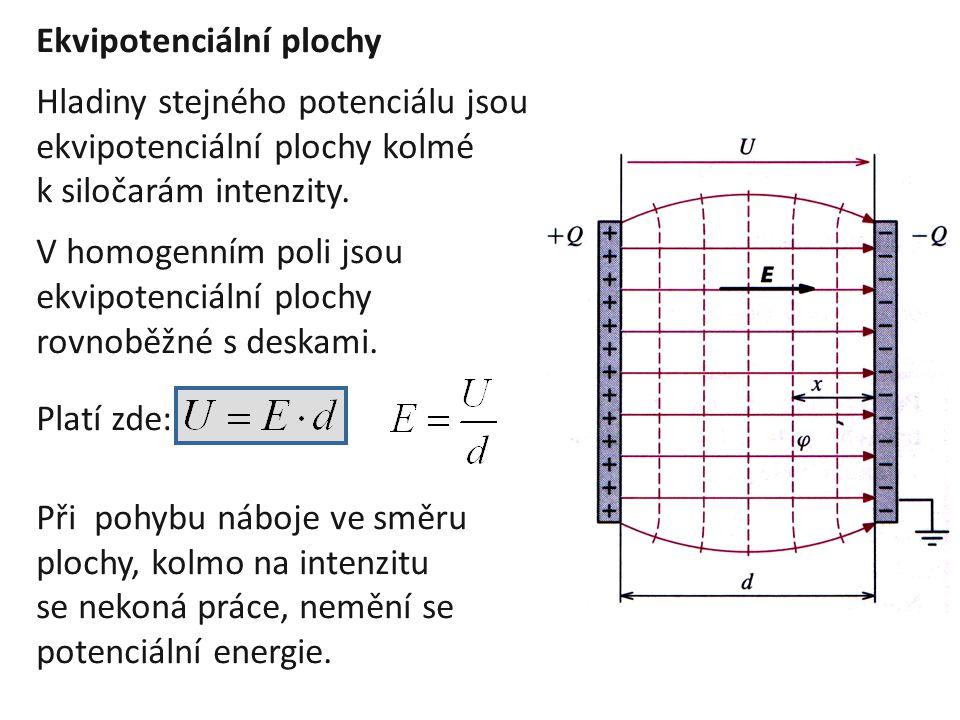 Ekvipotenciální plochy Hladiny stejného potenciálu jsou ekvipotenciální plochy kolmé k siločarám intenzity. V homogenním poli jsou ekvipotenciální plo