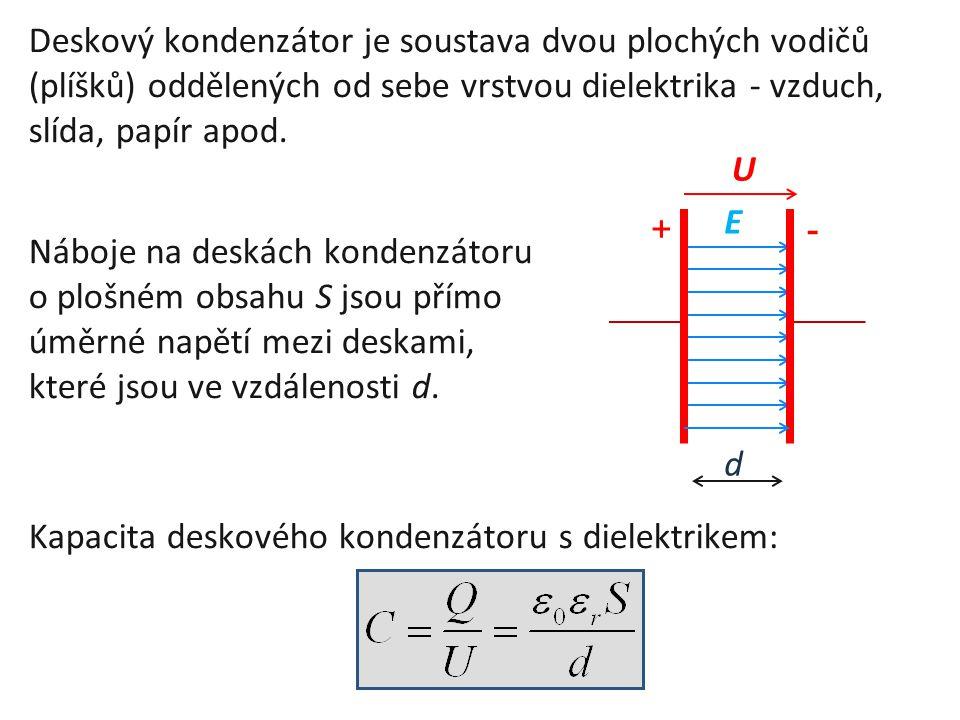 Deskový kondenzátor je soustava dvou plochých vodičů (plíšků) oddělených od sebe vrstvou dielektrika - vzduch, slída, papír apod. Náboje na deskách ko