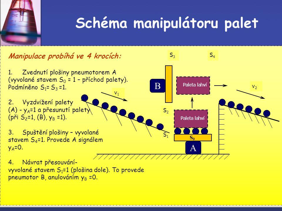 10 Manipulace probíhá ve 4 krocích: 1.Zvednutí plošiny pneumotorem A (vyvolané stavem S 0 = 1 – příchod palety). Podmíněno S 1 = S 3 =1. 2.Vyzdvižení