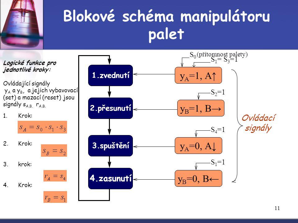 11 Blokové schéma manipulátoru palet 1.zvednutí 2.přesunutí 3.spuštění 4.zasunutí S0S0 S 1 = S 3 =1 y A =1, A↑ S 2 =1 y B =1, B→ S 4 =1 y A =0, A↓ y B