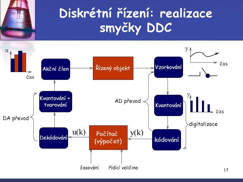 15 Diskrétní řízení: realizace smyčky DDC Akční člen Řízený objekt Vzorkování Kvantování Počítač (výpočet) Dekódování Kvantování + tvarování kódování