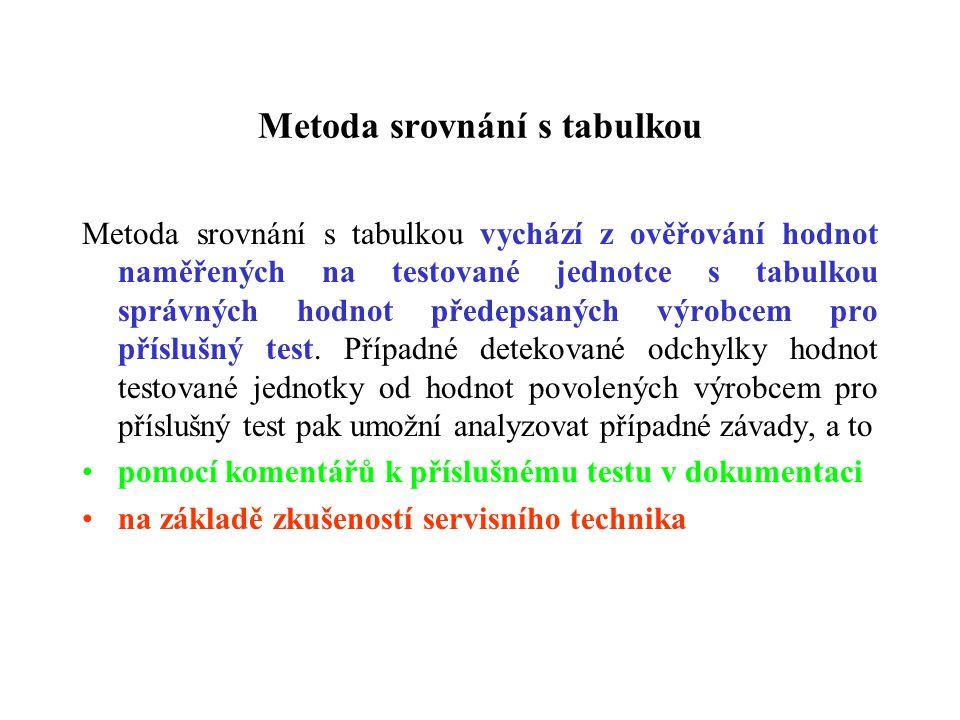 Metoda srovnání s tabulkou Metoda srovnání s tabulkou vychází z ověřování hodnot naměřených na testované jednotce s tabulkou správných hodnot předepsa