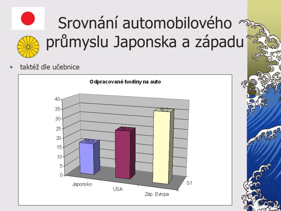 Srovnání automobilového průmyslu Japonska a západu taktéž dle učebnice