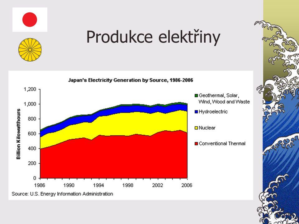 Produkce elektřiny