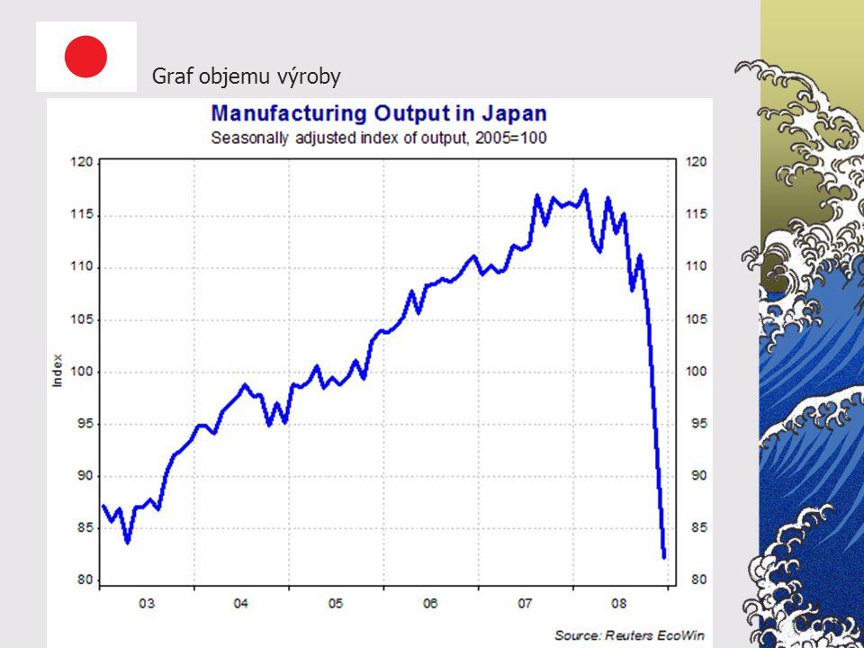 Graf objemu výroby