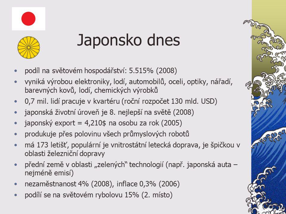 Japonsko dnes podíl na světovém hospodářství: 5.515% (2008) vyniká výrobou elektroniky, lodí, automobilů, oceli, optiky, nářadí, barevných kovů, lodí, chemických výrobků 0,7 mil.