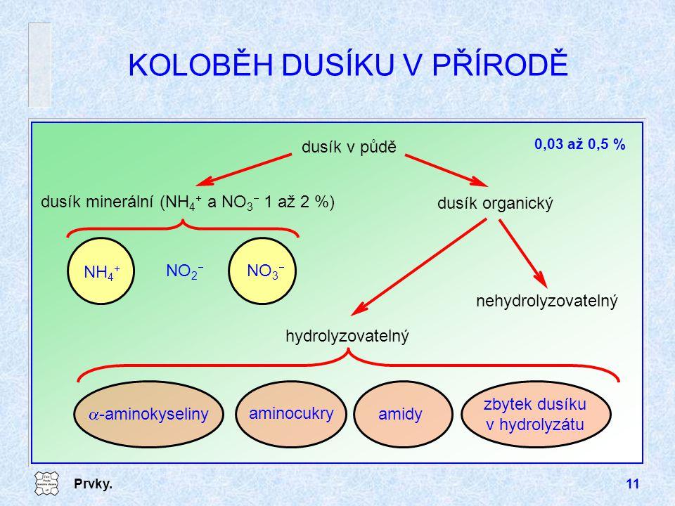 Prvky.11 KOLOBĚH DUSÍKU V PŘÍRODĚ dusík v půdě dusík organický nehydrolyzovatelný hydrolyzovatelný  -aminokyseliny amidy aminocukry zbytek dusíku v h