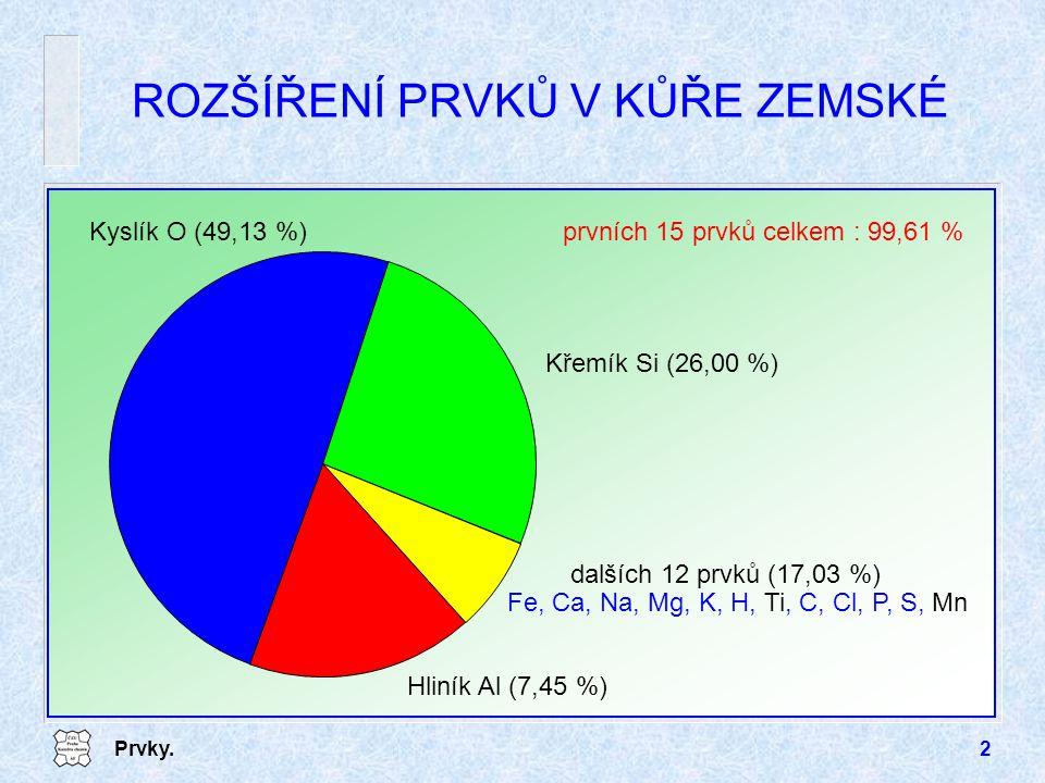 Prvky.3 ROZDĚLENÍ PRVKŮ makroelementy (biogenní prvky) nejdůležitější prvky pro život (včetně N − 0,02 %) O, Fe, Ca, Na, Mg, K, H, C, Cl, P, S, N mikroelementy Mn, B, F, I, Cu, Zn, Co, V, Ti a některé další nutné, ale v menší míře (stopové prvky < 0,05 %)