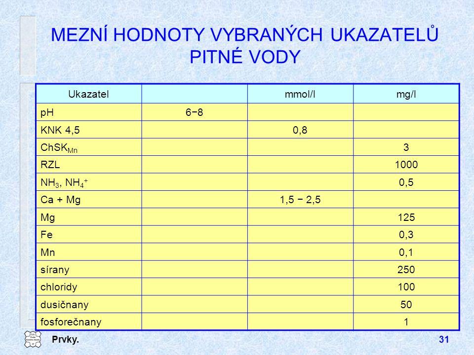 Prvky.31 MEZNÍ HODNOTY VYBRANÝCH UKAZATELŮ PITNÉ VODY Ukazatelmmol/lmg/l pH6−8 KNK 4,50,8 ChSK Mn 3 RZL1000 NH 3, NH 4 + 0,5 Ca + Mg1,5 − 2,5 Mg125 Fe