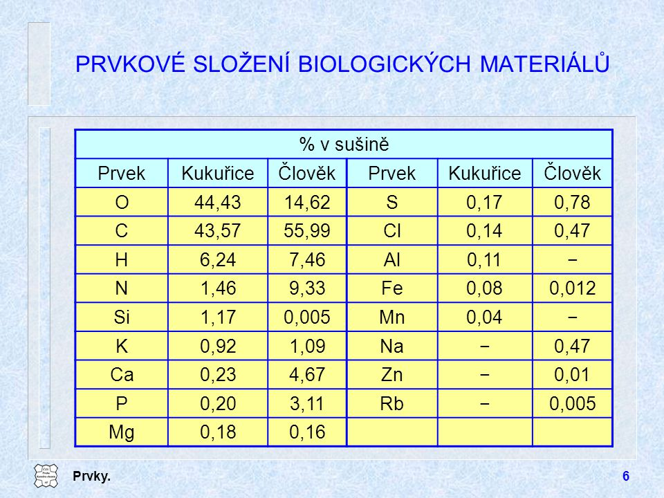 Prvky.7 PRVKOVÉ SLOŽENÍ BIOLOGICKÝCH MATERIÁLŮ % v sušině PrvekUhlovodíkyTukyBílkoviny O51,4211,3324 C42,1076,4552 H6,4812,137 N−−16 S−−1