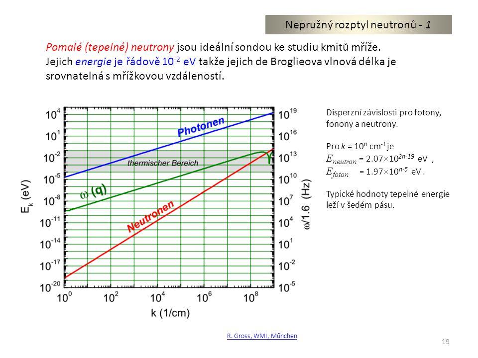19 Nepružný rozptyl neutronů - 1 Pomalé (tepelné) neutrony jsou ideální sondou ke studiu kmitů mříže.