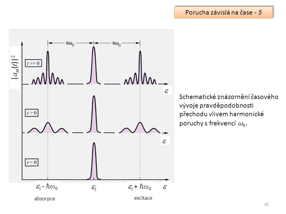 42 Porucha závislá na čase - 5 Schematické znázornění časového vývoje pravděpodobnosti přechodu vlivem harmonické poruchy s frekvencí ω 0.