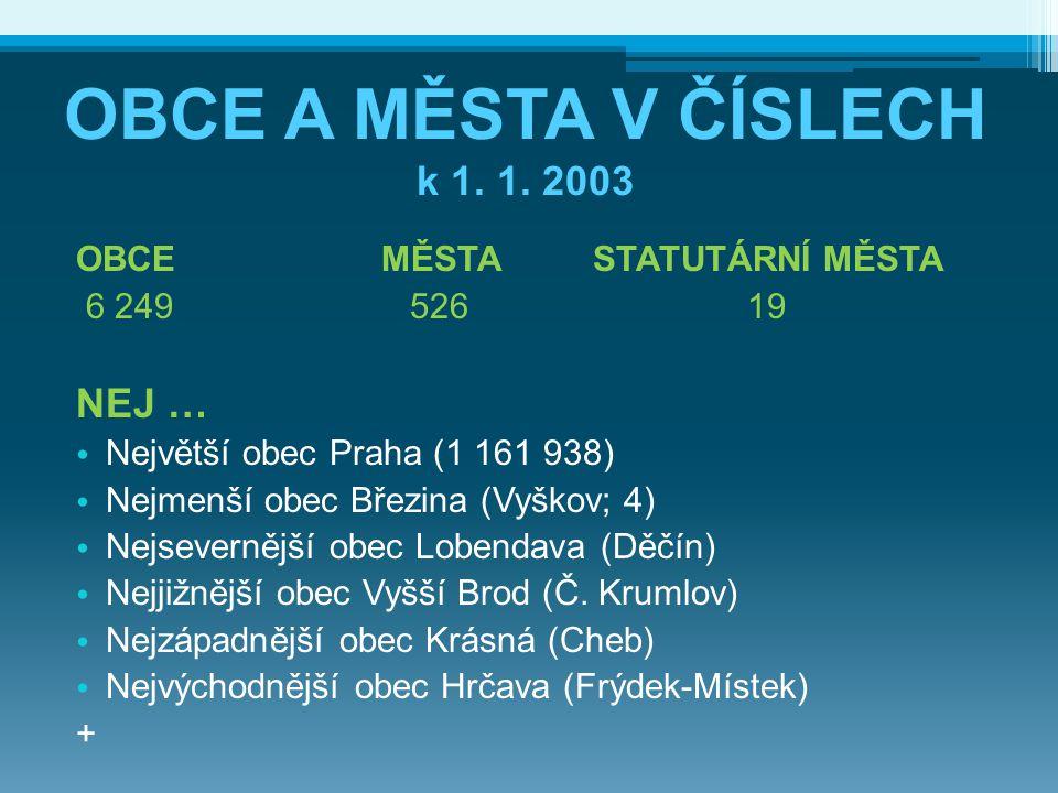 OBCE A MĚSTA V ČÍSLECH k 1. 1. 2003 OBCEMĚSTASTATUTÁRNÍ MĚSTA 6 249 526 19 NEJ … Největší obec Praha (1 161 938) Nejmenší obec Březina (Vyškov; 4) Nej