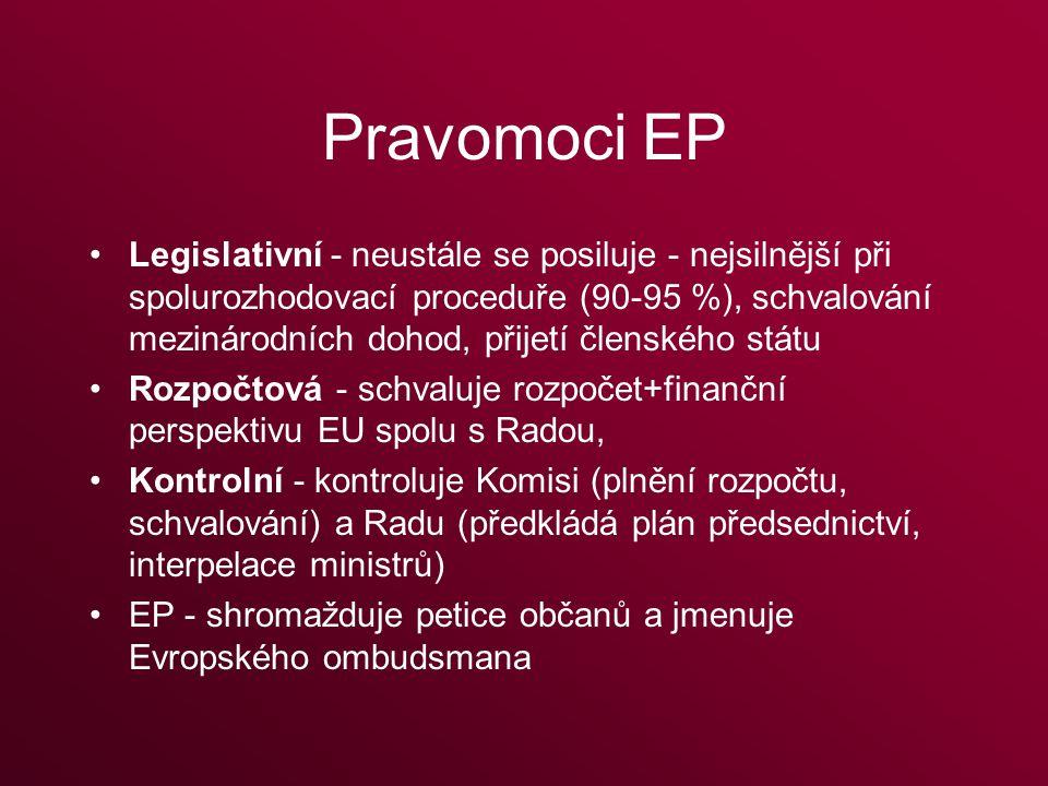 Pravomoci EP Legislativní - neustále se posiluje - nejsilnější při spolurozhodovací proceduře (90-95 %), schvalování mezinárodních dohod, přijetí členského státu Rozpočtová - schvaluje rozpočet+finanční perspektivu EU spolu s Radou, Kontrolní - kontroluje Komisi (plnění rozpočtu, schvalování) a Radu (předkládá plán předsednictví, interpelace ministrů) EP - shromažduje petice občanů a jmenuje Evropského ombudsmana