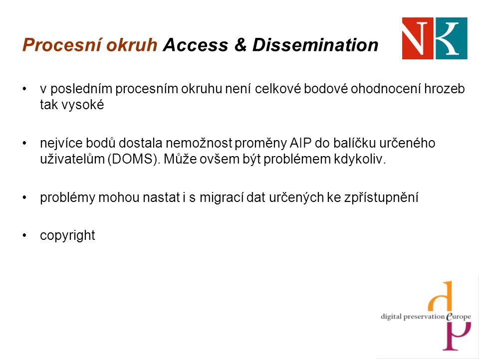 Procesní okruh Access & Dissemination v posledním procesním okruhu není celkové bodové ohodnocení hrozeb tak vysoké nejvíce bodů dostala nemožnost proměny AIP do balíčku určeného uživatelům (DOMS).
