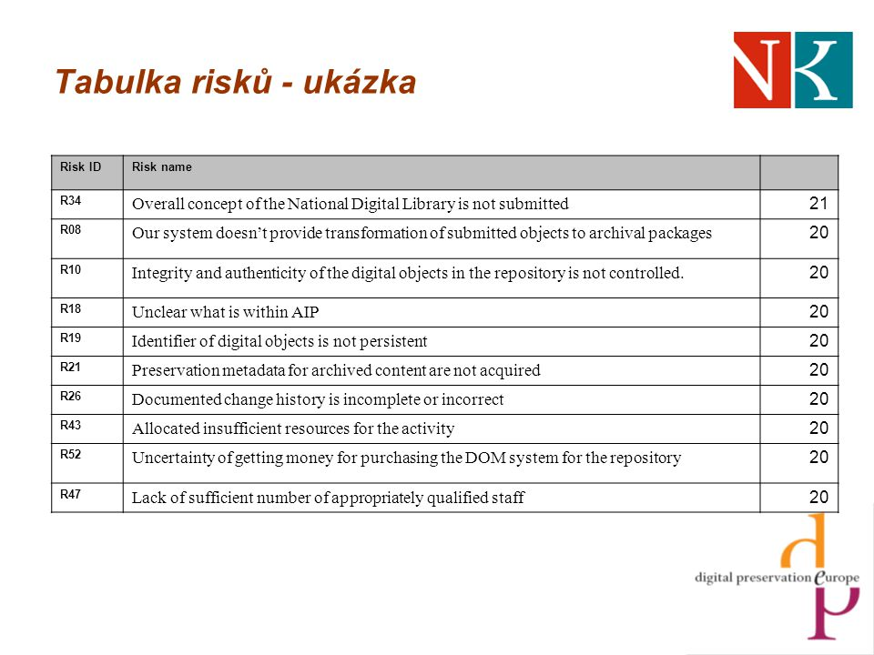Tabulka risků - ukázka Risk IDRisk name R34 Overall concept of the National Digital Library is not submitted 21 R08 Our system doesn't provide transformation of submitted objects to archival packages 20 R10 Integrity and authenticity of the digital objects in the repository is not controlled.