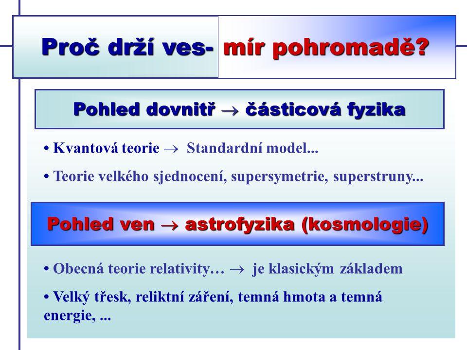 Experimenty: Urychlovače a jejich členění Urychlovače s pevným terčem Srážeče (collidery) Lineární urychlovače Kruhové urychlovače Urychlují se zejména elektrony (pozitrony), protony (antiprotony) a těžší jádra.