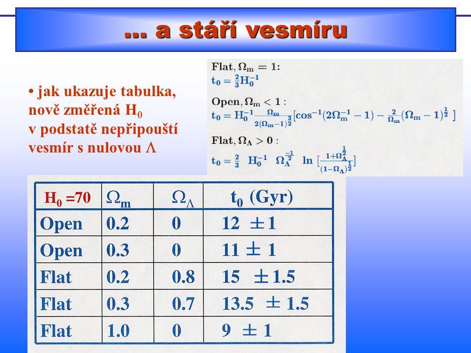 … a stáří vesmíru jak ukazuje tabulka, nově změřená H 0 v podstatě nepřipouští vesmír s nulovou 