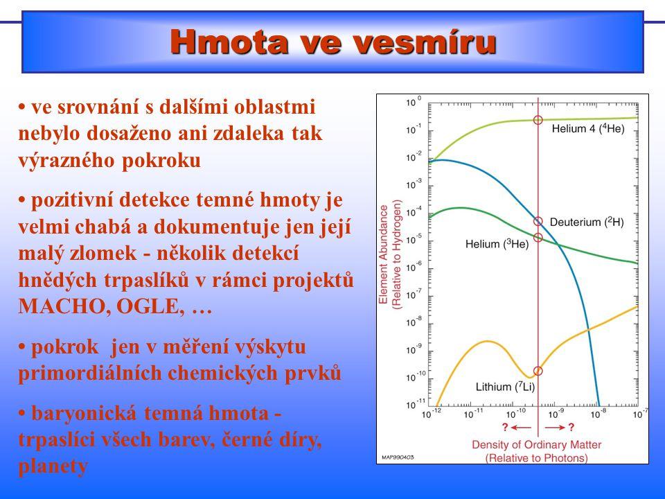 Hmota ve vesmíru ve srovnání s dalšími oblastmi nebylo dosaženo ani zdaleka tak výrazného pokroku pozitivní detekce temné hmoty je velmi chabá a dokumentuje jen její malý zlomek - několik detekcí hnědých trpaslíků v rámci projektů MACHO, OGLE, … pokrok jen v měření výskytu primordiálních chemických prvků baryonická temná hmota - trpaslíci všech barev, černé díry, planety