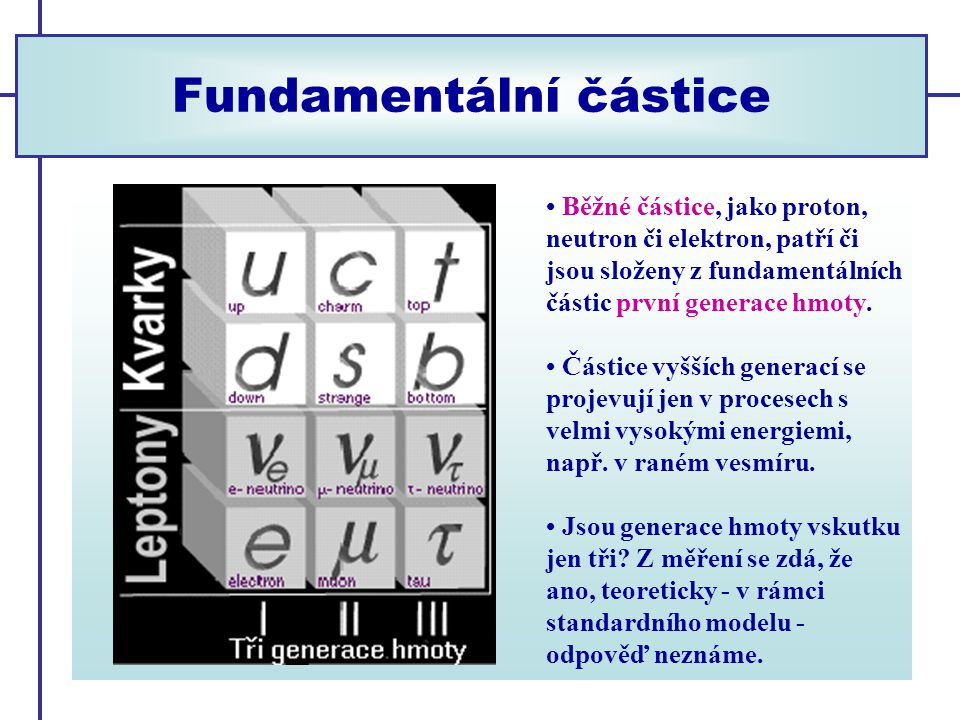 Fundamentální částice Běžné částice, jako proton, neutron či elektron, patří či jsou složeny z fundamentálních částic první generace hmoty.