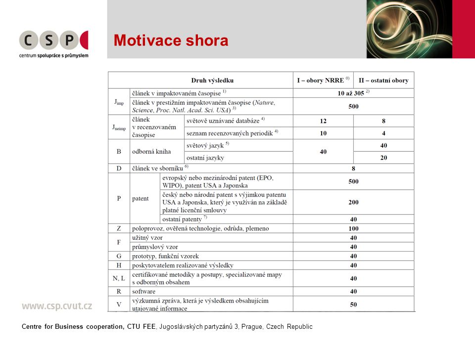 Motivace shora Centre for Business cooperation, CTU FEE, Jugoslávských partyzánů 3, Prague, Czech Republic