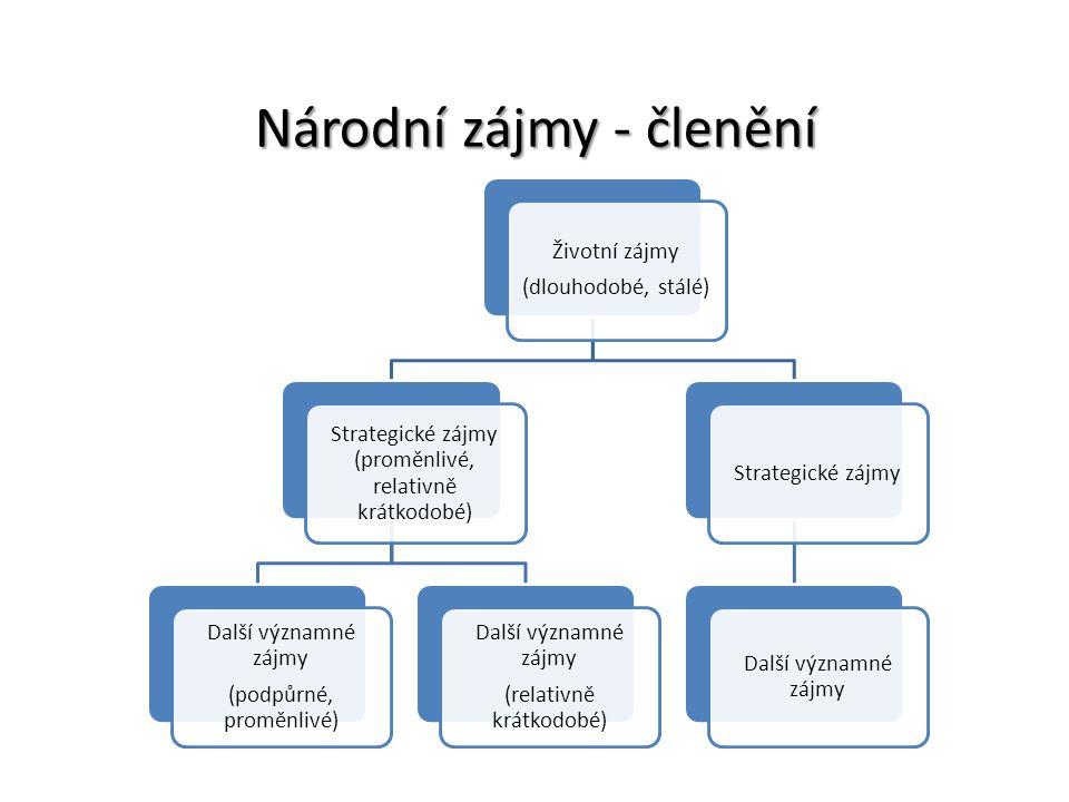 Národní zájmy - členění Životní zájmy (dlouhodobé, stálé) Strategické zájmy (proměnlivé, relativně krátkodobé) Další významné zájmy (podpůrné, proměnl