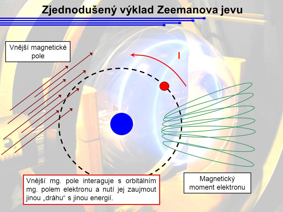 Zjednodušený výklad Zeemanova jevu I Magnetický moment elektronu Vnější magnetické pole Vnější mg. pole interaguje s orbitálním mg. polem elektronu a