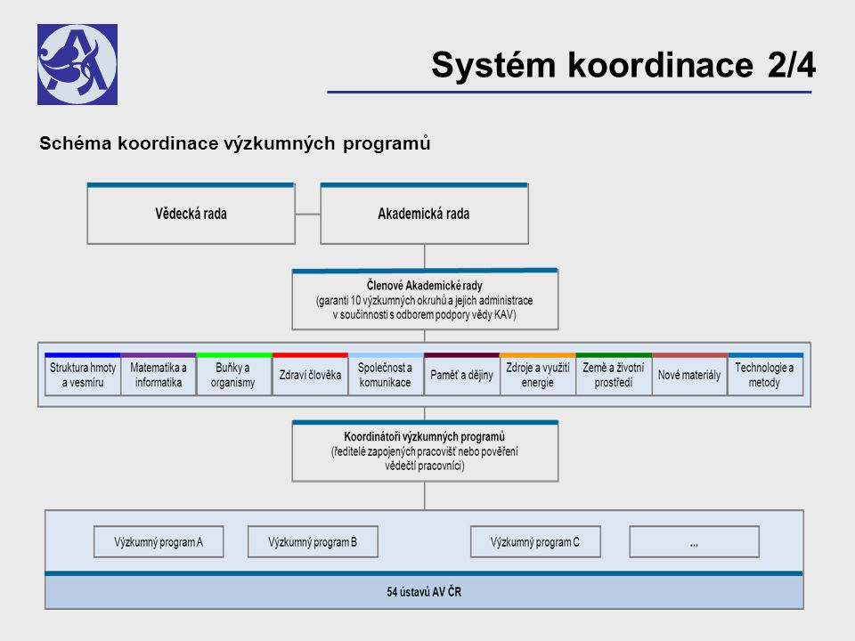 Schéma koordinace výzkumných programů Systém koordinace 2/4