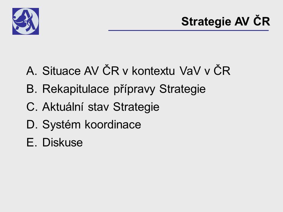 Strategie AV ČR A.Situace AV ČR v kontextu VaV v ČR B.Rekapitulace přípravy Strategie C.Aktuální stav Strategie D.Systém koordinace E.Diskuse